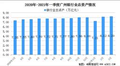2021年廣州金融業發展情況分析:銀行業機構總資產達8.20萬億元