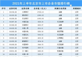 2021年上半年北京市上市企业市值排行榜(图)