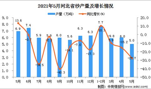 2021年5月河北纱产量数据统计分析