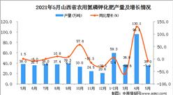 2021年5月山西省农用氮磷钾化肥产量数据统计分析