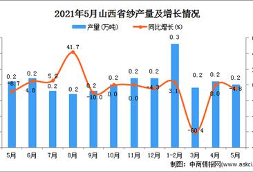 2021年5月山西省纱产量数据统计分析
