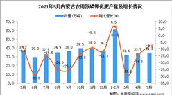 2021年5月内蒙古农用氮磷钾化肥产量数据统计分析