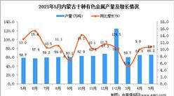 2021年5月内蒙古十种有色金属产量数据统计分析