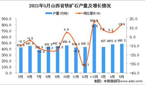 2021年5月山西省铁矿石产量数据统计分析
