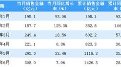 2021年6月龙湖集团销售简报:销售额同比增长7%(附图表)