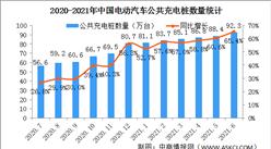 2021年6月电动汽车充电桩市场分析:广东充电桩数量最多(图)