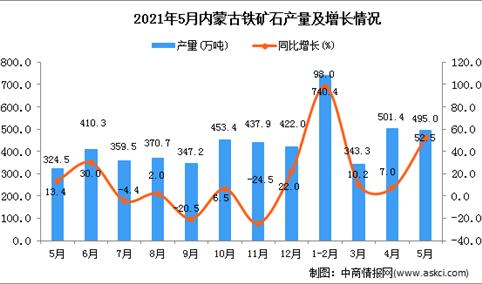 2021年5月内蒙古铁矿石产量数据统计分析
