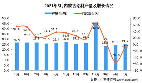 2021年5月内蒙古铝材产量数据统计分析
