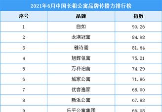 2021年6月中国长租公寓品牌传播力排行榜TOP50