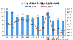 2021年5月辽宁省铝材产量数据统计分析