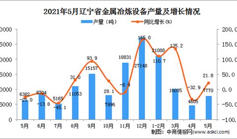 2021年5月辽宁省金属冶炼设备产量数据统计分析