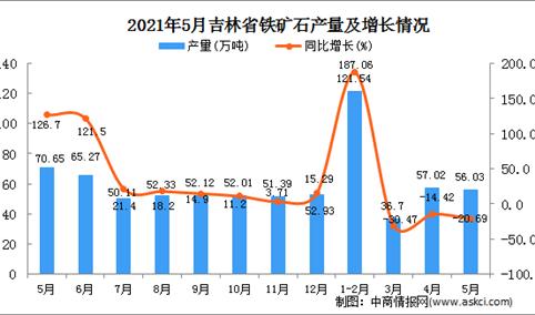 2021年5月吉林省铁矿石产量数据统计分析