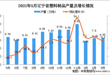 2021年5月遼寧省塑料制品產量數據統計分析