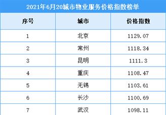 2021年6月中国二十城市物业服务价格指数排行榜