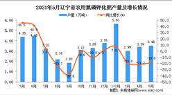 2021年5月遼寧省農用氮磷鉀化肥產量數據統計分析