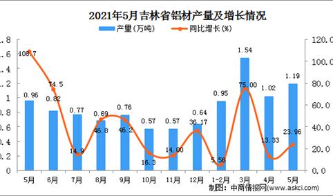 2021年5月吉林省铝材产量数据统计分析
