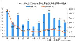 2021年5月辽宁省包装专用设备产量数据统计分析