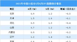 31省份6月CPI出炉:27地涨幅回落(图)