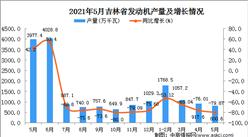 2021年5月吉林省发动机产量数据统计分析