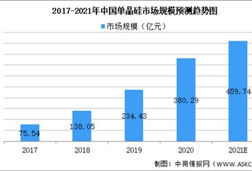 2021年单晶硅行业市场现状大数据预测分析(图)