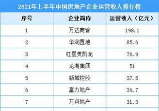 2021年上半年中国房地产企业运营收入排行榜TOP20