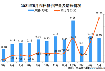 2021年5月吉林省纱产量数据统计分析