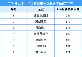 2021年上半年中国物业服务企业新增拓展排行榜TOP50
