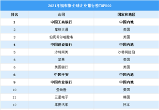 2021年福布斯全球企业排行榜TOP500(附榜单)