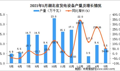2021年5月湖北省发电设备产量数据统计分析