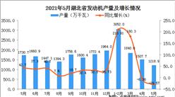 2021年5月湖北省发动机产量数据统计分析