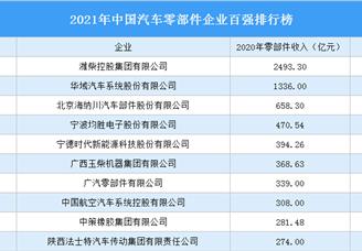 2021年中国汽车零部件企业百强排行榜(附完整榜单)