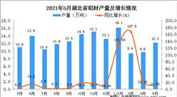 2021年5月湖北省铝材产量数据统计分析