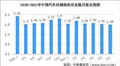 2021年6月汽车经销商库存系数为1.48 库存系数回落至警戒线下方(图)