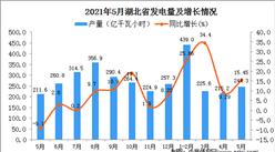 2021年5月湖北省发电量数据统计分析