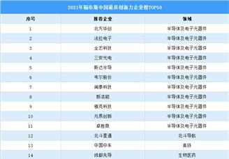 2021年福布斯中国最具创新力企业排行榜TOP50(附榜单)