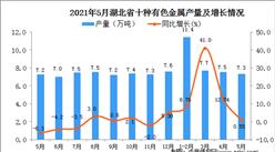 2021年5月湖北省十种有色金属产量数据统计分析