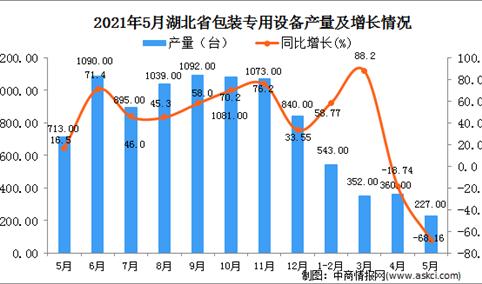 2021年5月湖北省包装专用设备产量数据统计分析