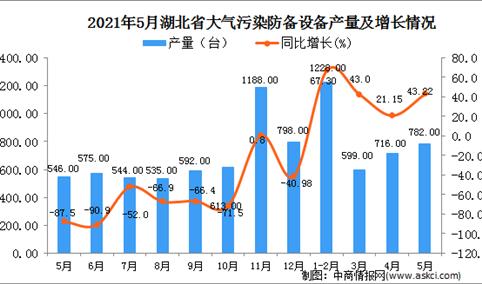 2021年5月湖北省大气污染防备设备产量数据统计分析