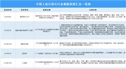 2021年中国人造石英石行业最新政策汇总一览(图)