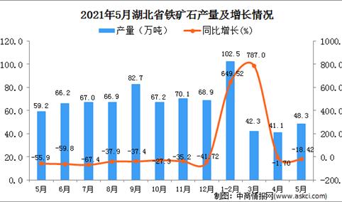 2021年5月湖北省铁矿石产量数据统计分析