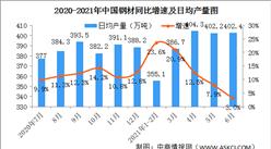 2021年6月份规模以上工业增加值增长8.3% 制造业增长8.7%(图)
