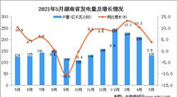 2021年5月湖南省发电量数据统计分析