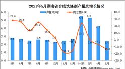 2021年5月湖南省合成洗涤剂产量数据统计分析
