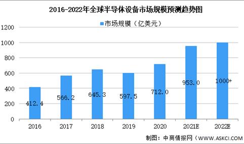 2021年全球半导体设备市场规模及细分市场大数据预测分析(图)