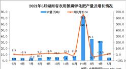 2021年5月湖南省農用氮磷鉀化肥產量數據統計分析