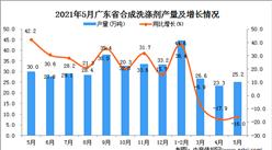 2021年5月广东省合成洗涤剂产量数据统计分析