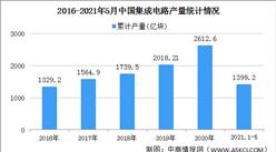 華科北大相繼成立集成電路學院 2021年中國集成電路行業發展前景分析(圖)