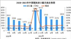 2021年1-6月份能源生产情况:原油加工量稳定增长(图)