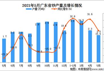 2021年5月广东省纱产量数据统计分析
