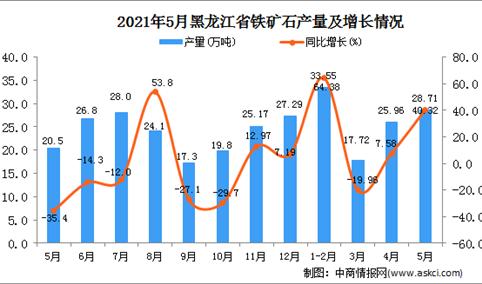 2021年5月黑龙江铁矿石产量数据统计分析